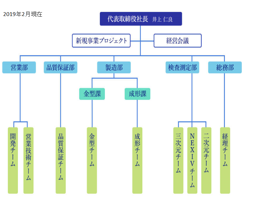 2019_02組織図
